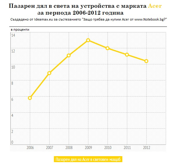Acer - пазарен дял 2006-2012