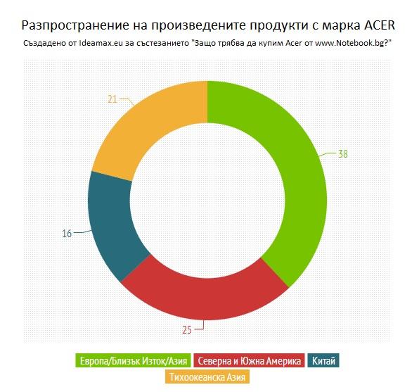 Acer - разпространение
