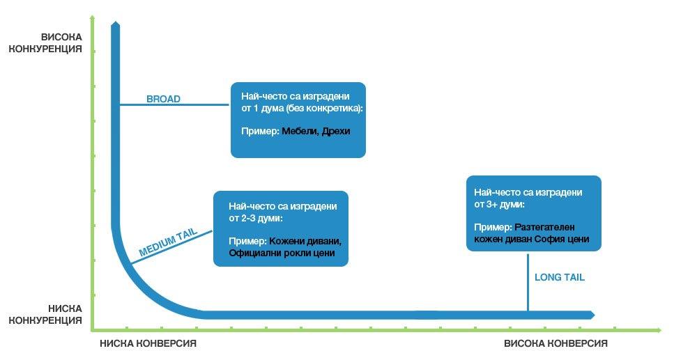 Крива на конверсията by IdeaMAX